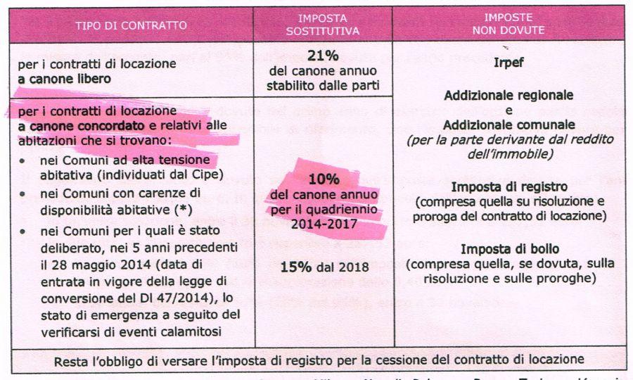 Risoluzione contratto di locazione contratti di locazione - Contratto casa in affitto ...